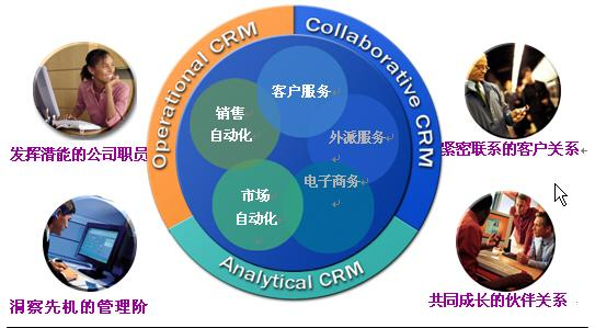 客户结构分析图